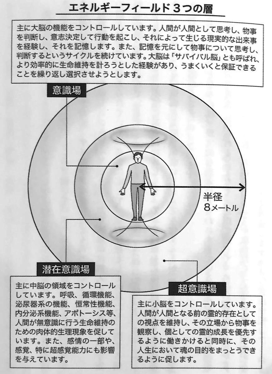 図1 エネルギーフィールド3つの層 この世 の歩き方 第1章