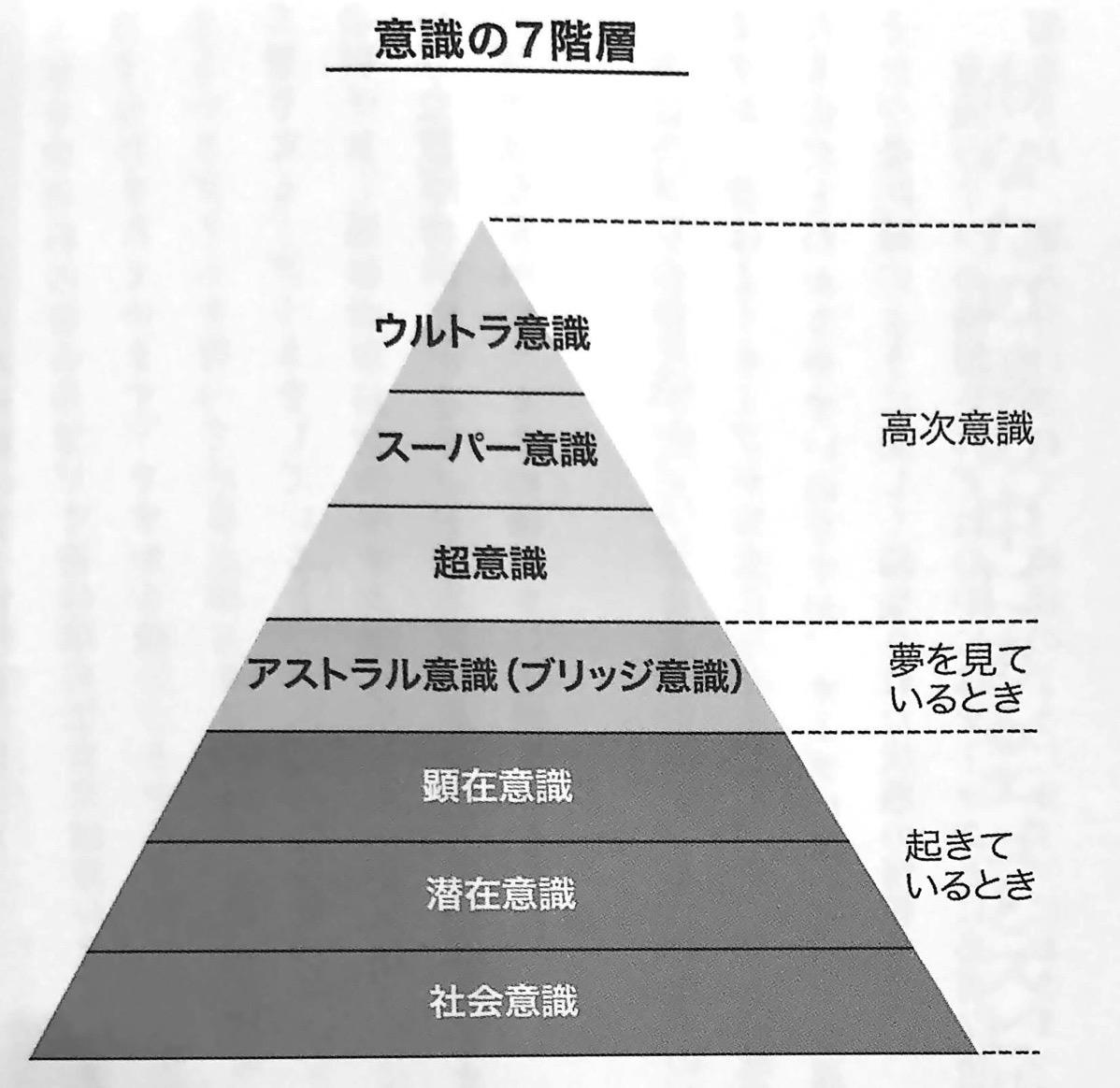 図2 意識の7階層 この世 の歩き方 第2章