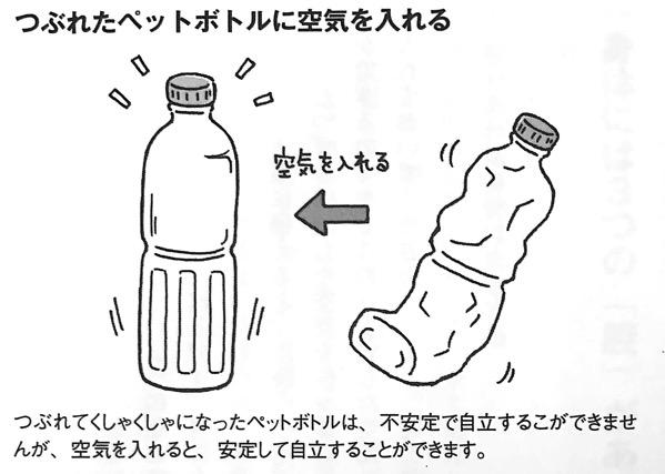 図2 つぶれたペットボトルに空気を入れる 長生きしたければ 運動はやめなさい 第2章