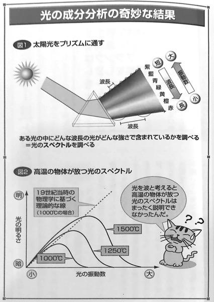 図B 光の成分分析の奇妙な結果 量子論がみるみるわかる本 第2章