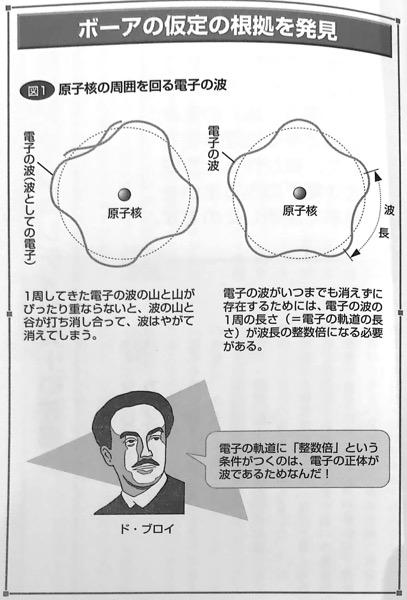 図E ボーアの仮定の根拠を発見 量子論がみるみるわかる本 第4章