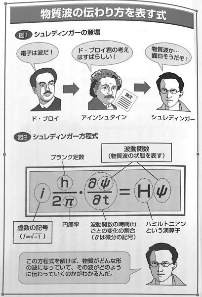 図F 物質波の伝わり方を表す式 量子論がみるみるわかる本 第4章