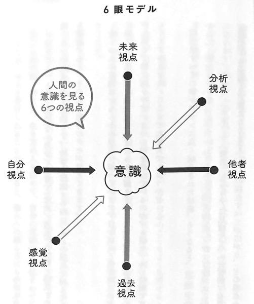 図 6層モデル スキマの法則 第2章