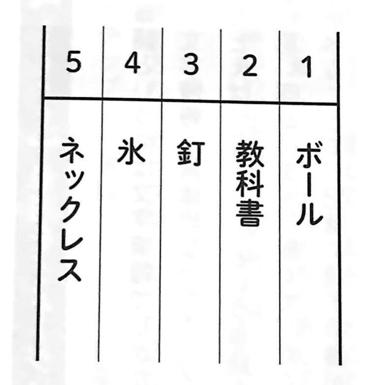 図1 ストーリー法に使う単語表 場所法 第3章