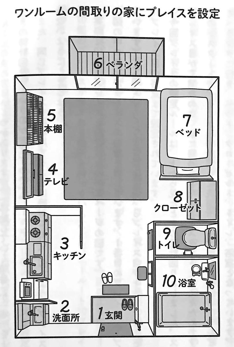 図3 場所法におけるプレイスの設定 場所法 第4章