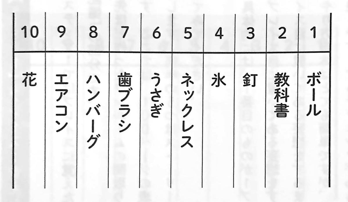 図4 場所法に使う単語表 場所法 第4章