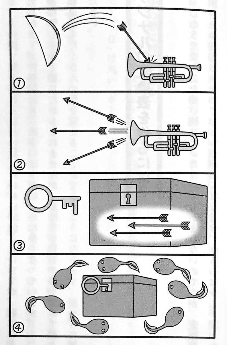図8 すうじのうた変換のイメージ例 場所法 第5章