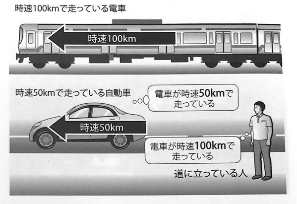 図1 道に立っている人から見た電車の速さ いちばんやさしい相対性理論の本 第1章