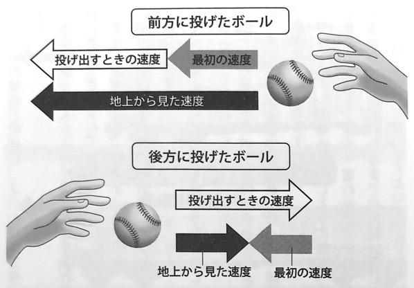 図11 前方に投げたボールと後方に投げたボールの速度の違い いちばんやさしい相対性理論の本 第1章