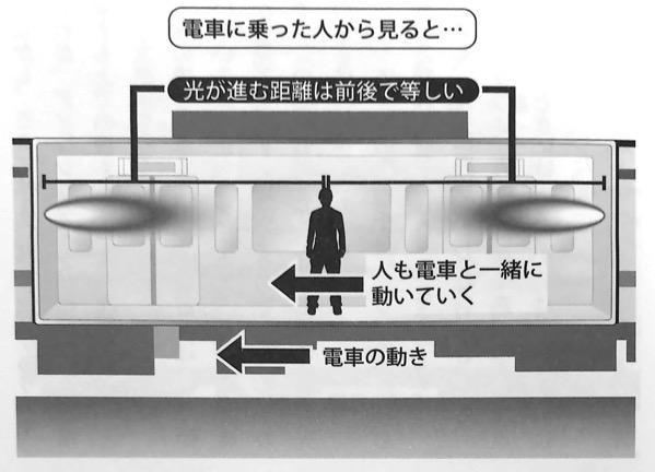 図12 電車に乗った人から見た光の動き いちばんやさしい相対性理論の本 第1章