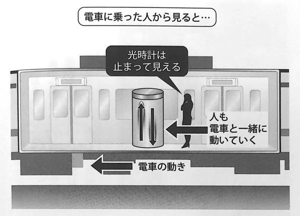 図15 電車に乗っている人から見た光時計の動き いちばんやさしい相対性理論の本 第1章