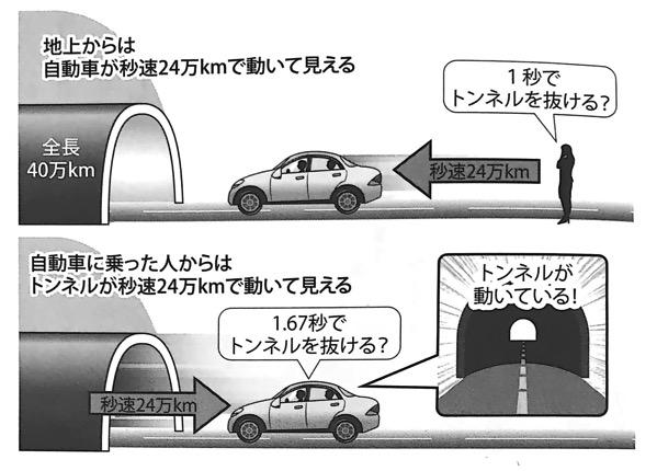 図18 自動車に乗った人からはトンネルは縮んで見える いちばんやさしい相対性理論の本 第1章