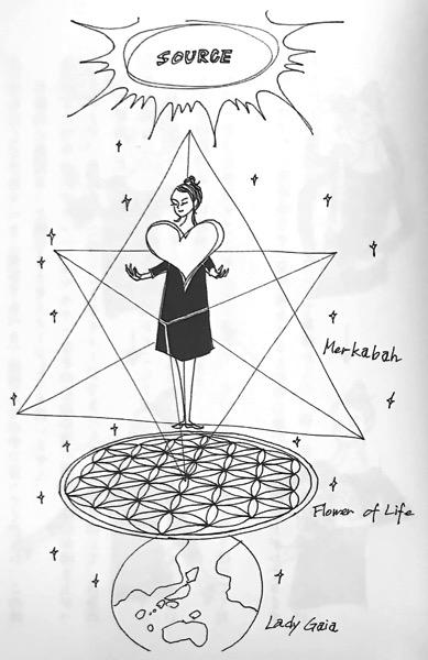 図2−1 マカバ統合① エナの超シンプルな生き方 STEP2 第3章