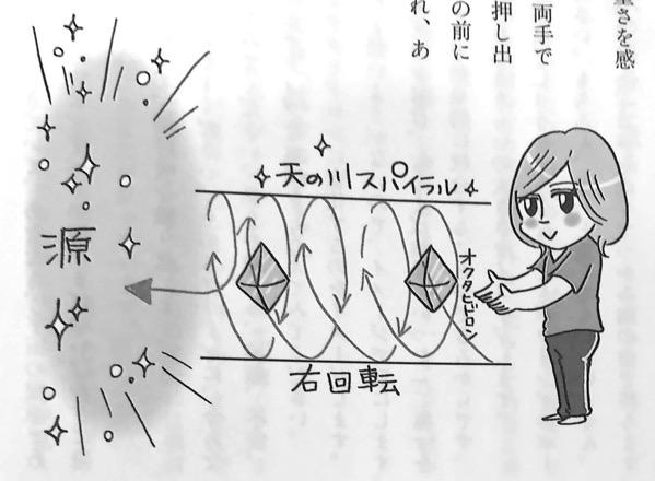 図2 地球の周波数を外し光に換える 統合ワーク あの世がしかけるこの世ゲーム 第2部第4話