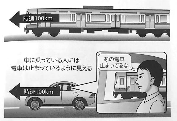 図2 車に乗っている人から見た電車の速さ いちばんやさしい相対性理論の本 第1章