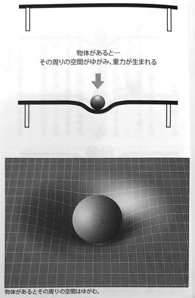 図20 物体があると その周りの空間がゆがみ 重力が生まれる いちばんやさしい相対性理論の本 第3章