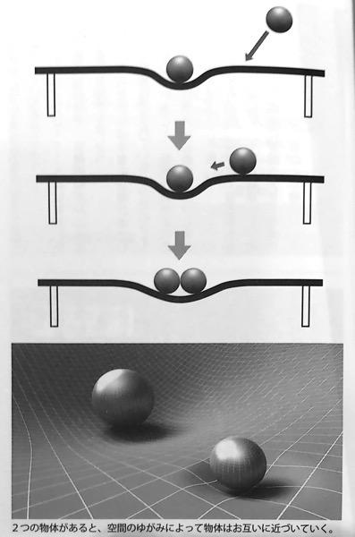 図21 2つの物体があると 空間のゆがみによってお互いに近づいていく いちばんやさしい相対性理論の本 第3章