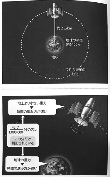 図22 GPS衛星では地上より時間が速く進む いちばんやさしい相対性理論の本 第3章