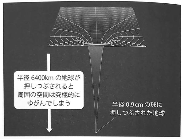図23 半径0 9cmの球に押しつぶされた地球 いちばんやさしい相対性理論の本 第4章