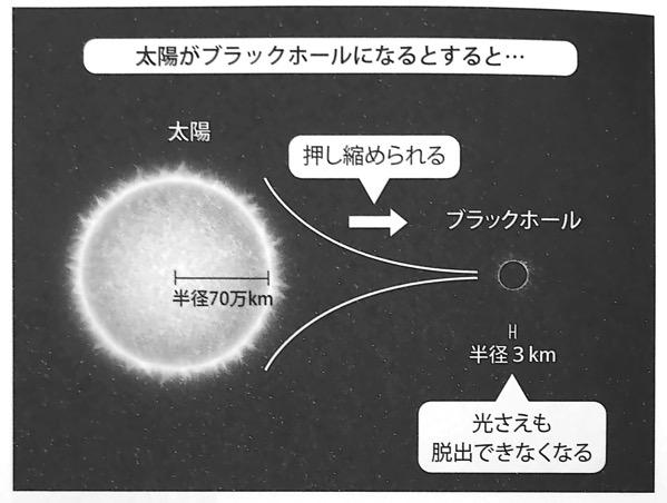 図24 太陽がブラックホールになるとすると いちばんやさしい相対性理論の本 第4章