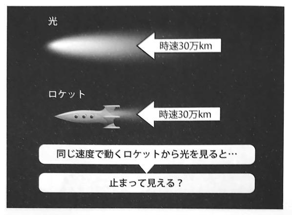 図3 同じ速度で動くロケットから光を見ると いちばんやさしい相対性理論の本 第1章