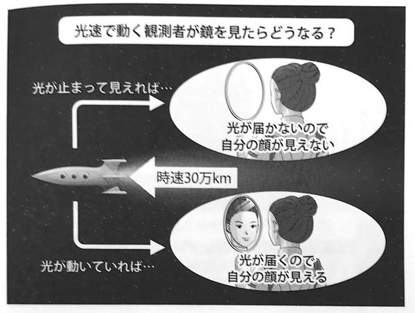 図4 光速で動く観測者が鏡を見たらどうなる いちばんやさしい相対性理論の本 第1章