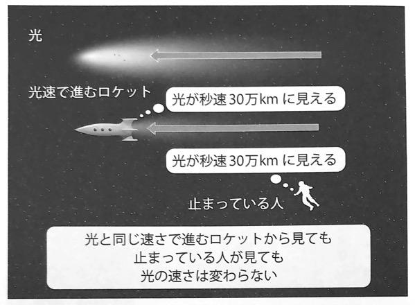図5 ロケットからでも止まっている人でも光の速度は変わらない いちばんやさしい相対性理論の本 第1章