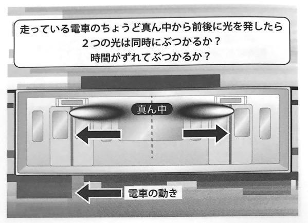図6 走っている電車のちょうど真ん中から前後に光を発したら いちばんやさしい相対性理論の本 第1章