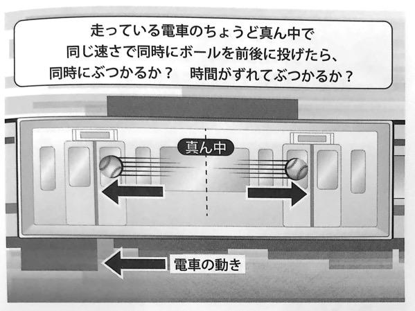 図7 走っている電車のちょうど真ん中から前後にボールを投げたら いちばんやさしい相対性理論の本 第1章