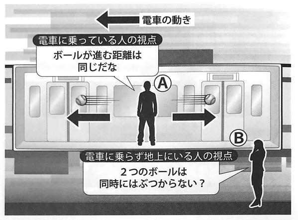図8 電車に乗っている人の視点と地上にいる人の視点から見たボールの動き いちばんやさしい相対性理論の本 第1章