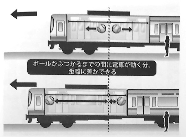 図9 ボールがぶつかるまでの間に電車が動く分 距離に差ができる いちばんやさしい相対性理論の本 第1章