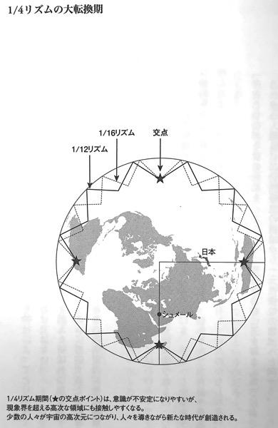 図1 1 4リズムの大転換期 ガイアの法則 巻頭