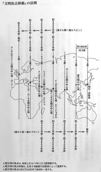 図2 文明焦点移動 の法則 ガイアの法則 第2章