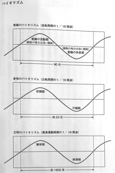 図3 バイオリズム ガイアの法則 第3章