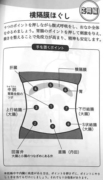 図6 1 横隔膜ほぐし 応用編 ① 横隔膜ほぐし 第3章
