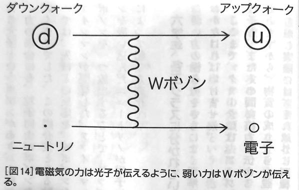 図14 弱い力はWボゾンが伝える 強い力 と 弱い力 第4章