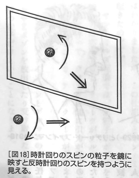図18 時計回りのスピンの粒子を鏡に映すと 強い力 と 弱い力 第4章