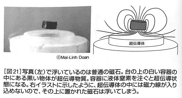 図21 超伝導体の上に磁石を置くと 強い力 と 弱い力 第5章