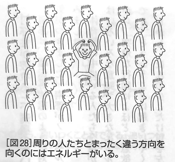 図28 周りの人たちとまったく違う方向を向くのには 強い力 と 弱い力 第5章