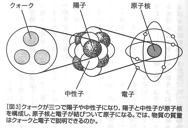 図3 原子の構成要素 強い力 と 弱い力 第一章