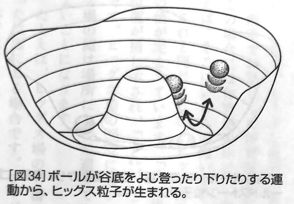 図34 ボールが谷底をよじ登ったり下りたりする運動から 強い力 と 弱い力 第6章