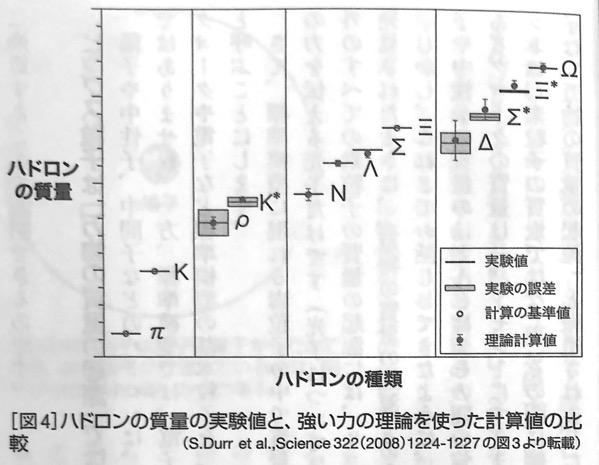 図4 ハドロンの質量の実験値と計算値 強い力 と 弱い力 第一章