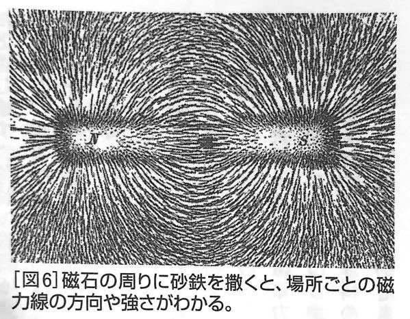 図6 磁石の周りに砂鉄を撒くと 強い力 と 弱い力 第二章