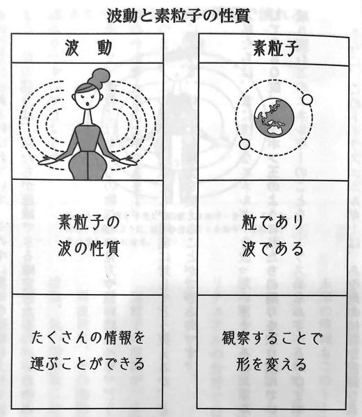 図1 波動と素粒子の性質 周波数 を上げる教科書 第1章