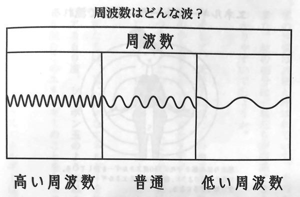 図3 周波数はどんな波 波動 を上げる教科書 第1章