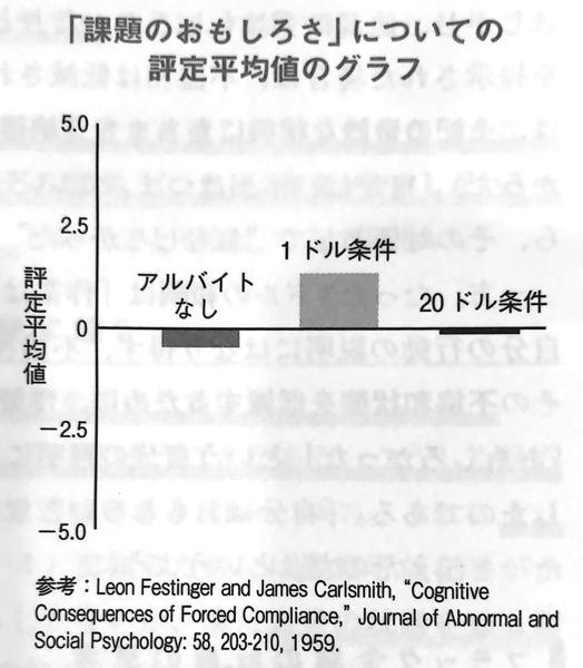 図1 課題のおもしろさ についての評定平均値のグラフ 認知バイアス辞典 第Ⅱ部