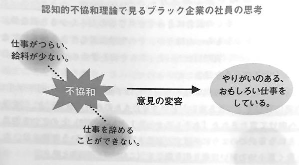 図2 認知的不協和推論で見るブラック企業の社員の思考 認知バイアス辞典 第Ⅱ部