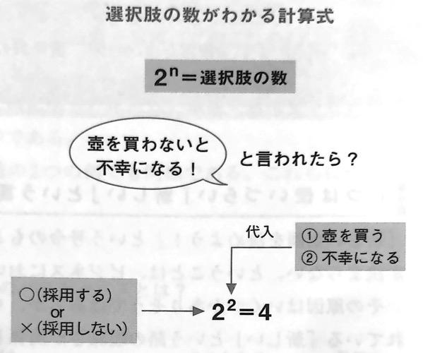 図3 選択肢の数がわかる計算式 認知バイアス辞典 第Ⅰ部