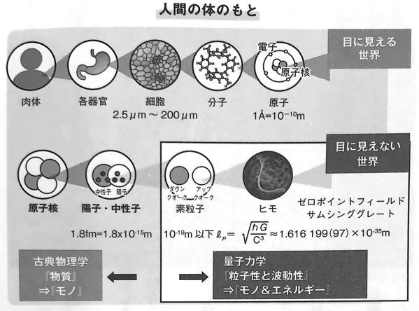 図1 人間の体のもと 量子理学的 習慣術 第1章