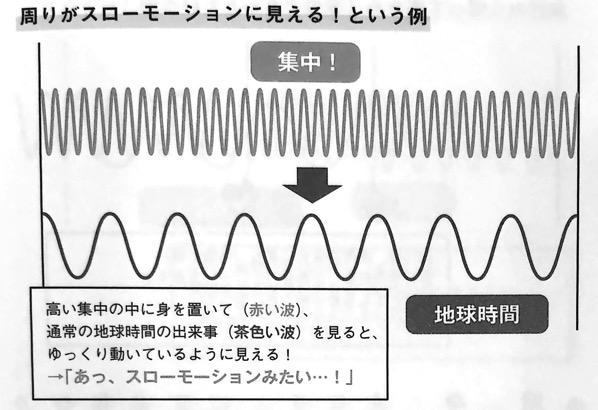 図10 周りがスローモーションに見える という例 量子力学的 習慣術 第4章